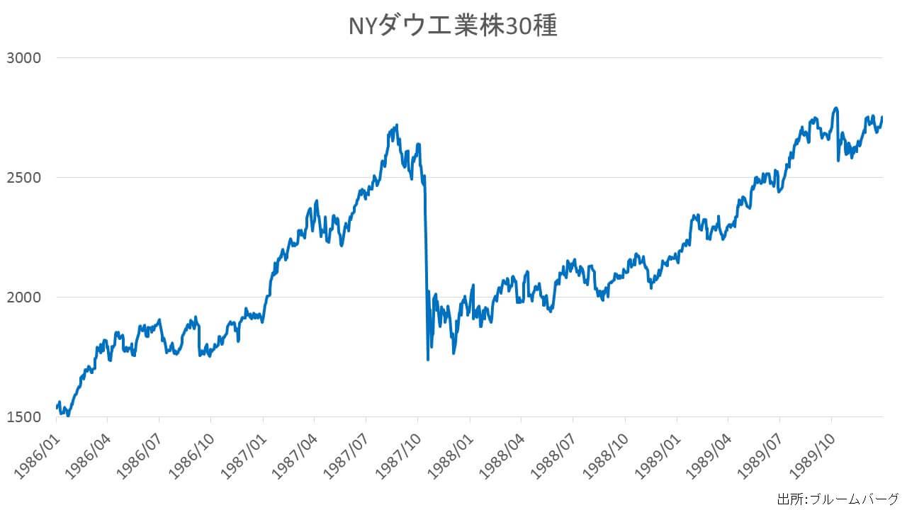 ブラックマンデーに学ぶ金融危機~過去の金融危機を振り返る② | F ...